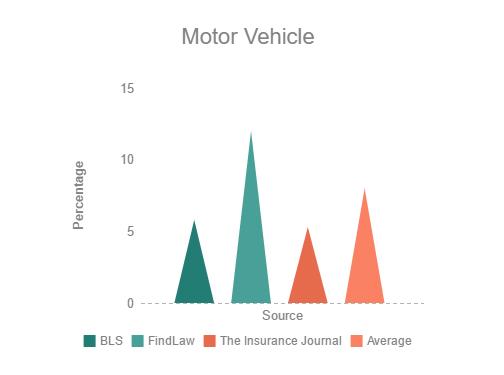 [cml_media_alt id='2791']Motor Vehicle resize[/cml_media_alt]