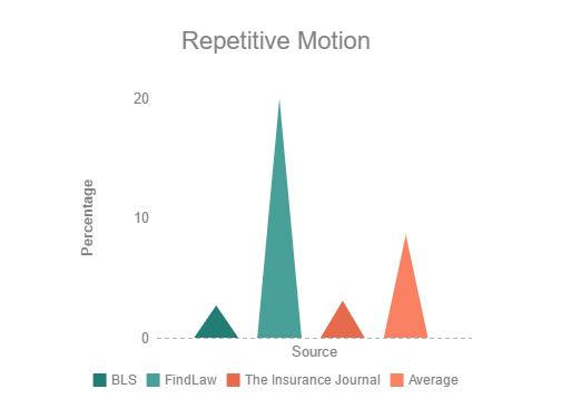 [cml_media_alt id='2792']Repetitive Motion resize[/cml_media_alt]