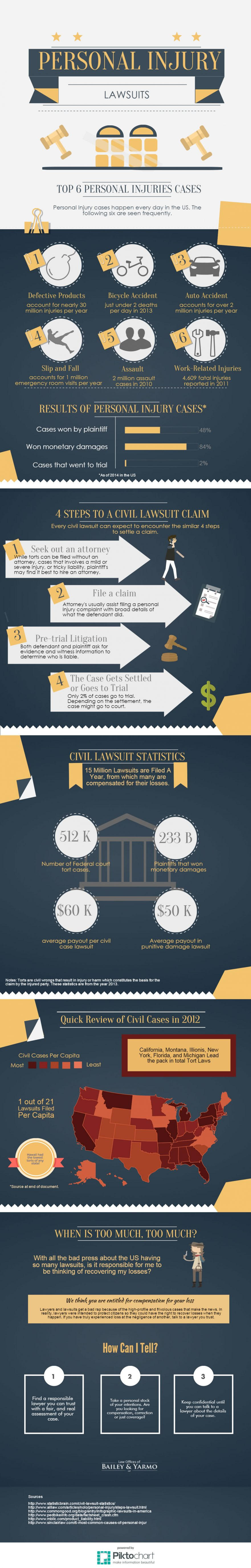Personal Injury Lawsuits Infograph